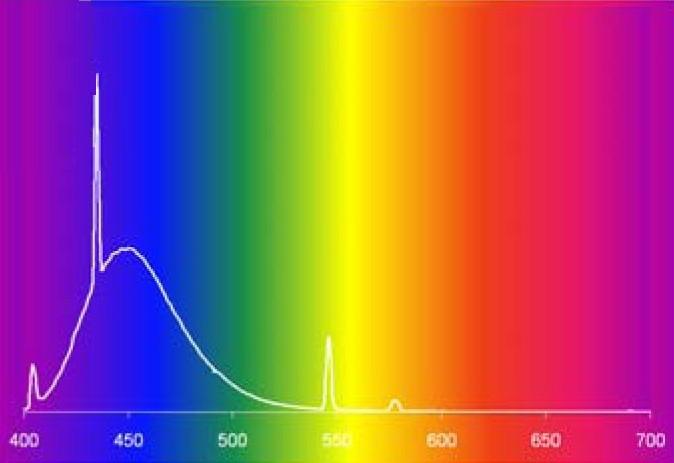 UV lámpák pikkelysömör kezelésére